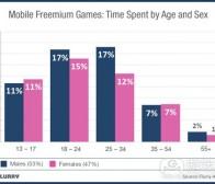 每日观察:关注男女用户在免费游戏中投入比例(9.17)