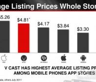 每日观察:关注Distimo分析应用商店产品售价(9.20)