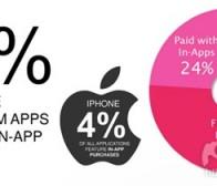 每日观察:关注采用IAP的iPhone应用仅占4%比例(9.22)