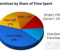 Raptr公布Zynga社交玩家新数据
