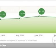 每日观察:关注iOS应用的用户获取成本上升(9.29)