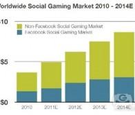 每日观察:关注非Facebook社交游戏市场规模(10.11)