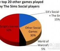 Raptr称《模拟人生社交版》半数玩家是Zynga用户