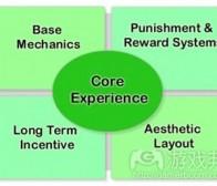 分析游戏设计标准之核心体验