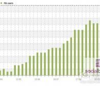 每日观察:关注Facebook日本用户达500万(10.19)