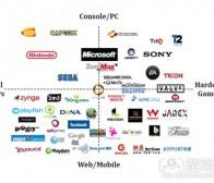 每日观察:关注2011 Q3电子游戏领域投资情况(10.20)