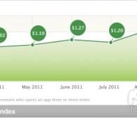 每日观察:关注iOS应用获取用户成本达1.64美元(10.27)