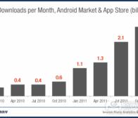 每日观察:关注Android与iOS应用下载量(11.1)