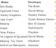 HI5社交游戏平台战略成效:游戏数量偏少,活跃用户不高