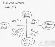 """从""""多人游戏""""角度看""""社交游戏""""定义"""