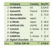 全球10大手机游戏开发商营收预估在7亿美元左右