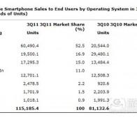 每日观察:关注第三季度Android手机销量市场份额(11.16)