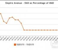 分析5款DAU/MAU高比值Facebook游戏运营表现
