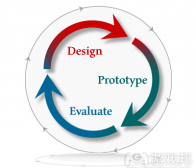 阐述迭代设计过程的定义及其重要性