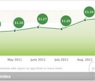 每日观察:关注iOS应用忠实用户获取成本下降(12.1)