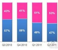 每日观察:关注男女用户主要智能手机用途(12.2)
