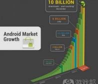 每日观察:关注Android Market下载量突破100亿次(12.7)