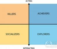 未来游戏将更了解各类玩家行为及特点