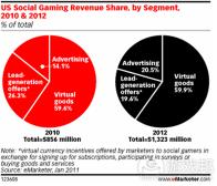 五大现象预示手机社交游戏2011年发展趋势