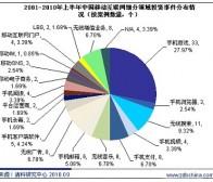 清科集团研究数据:手机游戏领跑中国移动互联网投资
