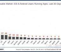 每日观察:关注中美iOS和Android应用市场潜力(12.24)