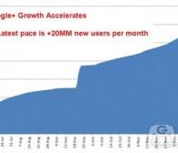 每日观察:关注Google+每日新增近62.5万用户(12.28)