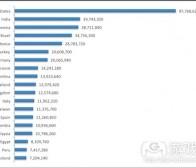 每日观察:关注Facebook平均每天新增60万用户(1.4)