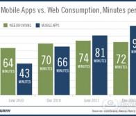 每日观察:关注用户日均投入应用程序达94分钟(1.10)