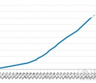 每日观察:关注Facebook用户将占全球14%人口(1.13)