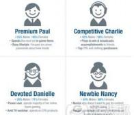 调查分析社交游戏玩家特点及4种类型