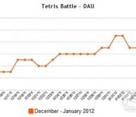 解析《Tetris Battle》在Facebook运营状况