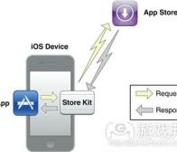 iOS应用开发者需知的IAP功能运作机制