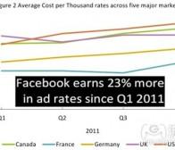 每日观察:关注2011年第四季度Facebook广告收益(1.17)