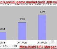 每日观察:关注日本社交游戏市场发展潜力(1.20)