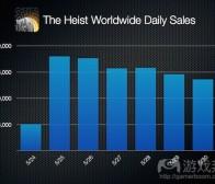 开发商分享让《The Heist》荣登榜首的做法