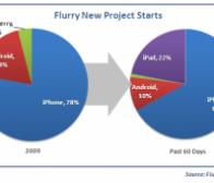 Flurry:开发者iPad应用开发热情势不可挡