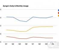 每日观察:关注Zynga第四季度财报及用户规模(2.15)