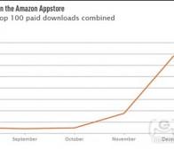 每日观察:关注亚马逊Appstore应用收益(2.22)