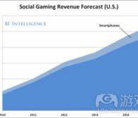 每日观察:关注2015年美国社交游戏产值或达55亿美元(2.23)