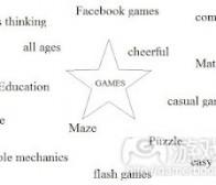 简述创建游戏设计文件的四大步骤
