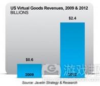分享植入合理虚拟商品支付系统的6个关键