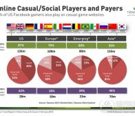 每日观察:关注NewZoo美国社交/休闲游戏玩家报告(2.29)