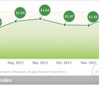每日观察:关注1月份iOS应用忠实用户获取成本(3.1)
