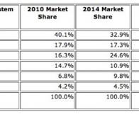 CNN消息:Android智能手机市场份额2014年将达25%