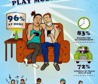 每日观察:关注多数用户在家玩手机游戏(3.23)