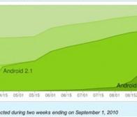 CNN消息:四分之一Android手机平台运行Froyo系统
