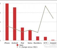 每日观察:关注微软及亚马逊手机应用商店发展速度(4.20)