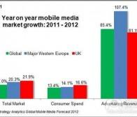 每日观察:关注2012年移动广告市场规模(4.23)