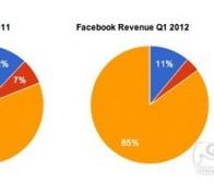 每日观察:关注Zynga在Facebook季度收益中占比15%(4.24)