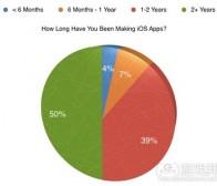 分享iOS游戏/应用的营销及推广技巧(4)